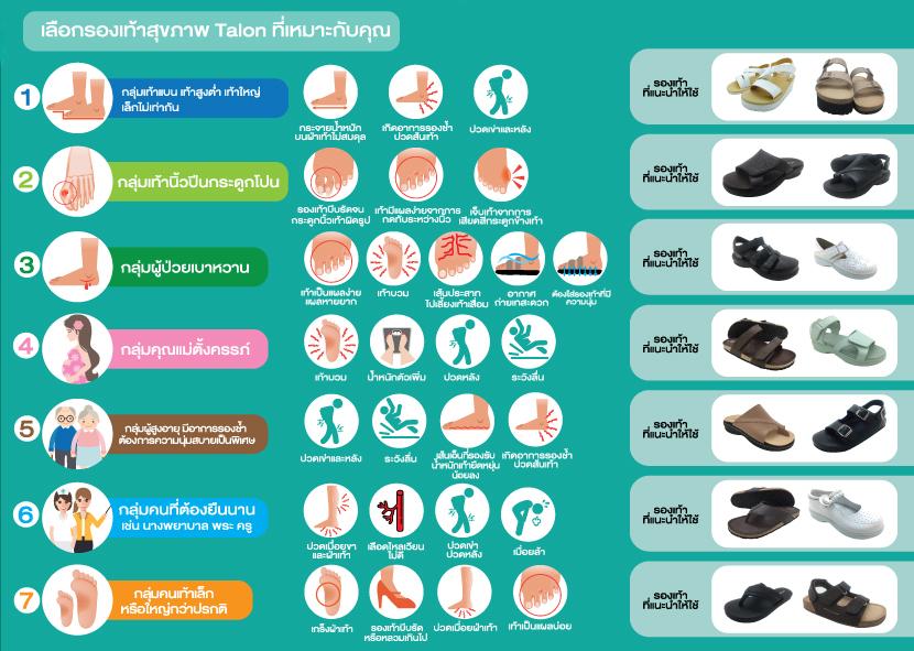 talon รองเท้าสุขภาพ เลือกรองเท้าที่เหมาะกับเท้า